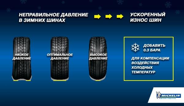 Какое должно быть давление в зимних шинах