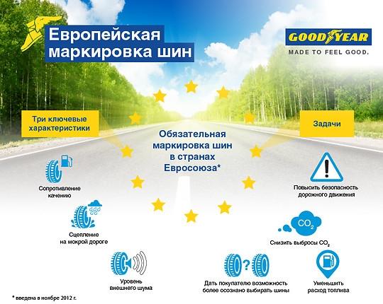 Европейские стандарты качества от Goodyear для украинских автомобилистов